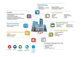 Honeywell Enterprise Buildings Integrator Simplifies Facility Management, Helps Cut Operator Demands And Costs