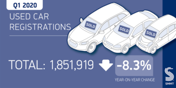 UK USED CAR MARKET DOWN -8.3% IN Q1 2020 TO 1.8 MILLION AS CORONAVIRUS HITS MARCH TRANSACTIONS