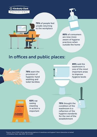 Over 75% of people feel unsafe returning to work put  hygiene top of the 'getting back to business' agenda